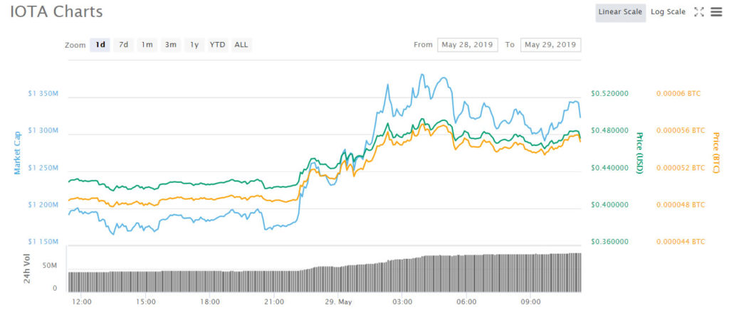 IOTA Pumps 18% as Next Stage in Project Evolution is Announced 1