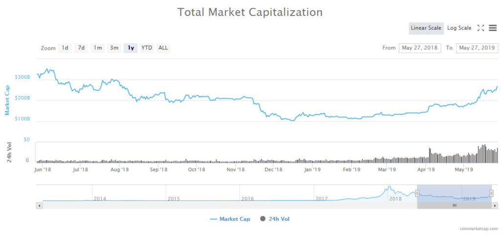 Crypto Markets Surge $25 Billion as Bitcoin Hits New Highs 1