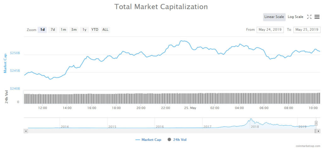 Litecoin (LTC) Leading in $10 Billion Crypto Market Surge 1
