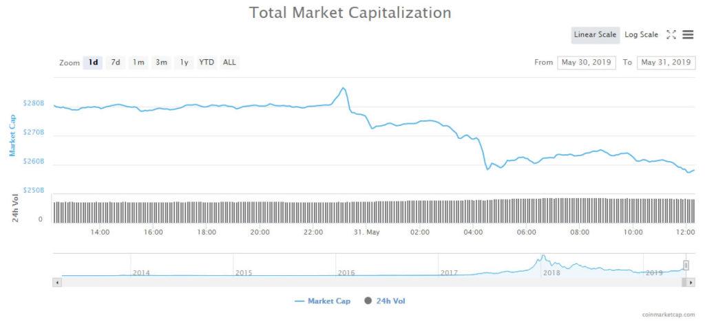 Bitcoin Pullback Fears Accelerate Crypto Market Losses, $28 Billion Dumped 1