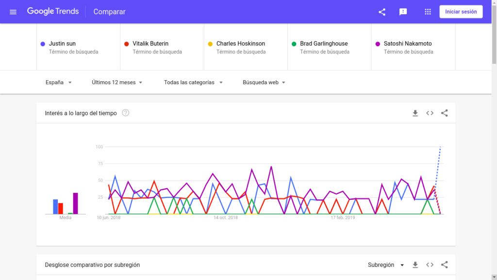 Tron (TRX) Gains Massive Exposure Ahead of Justin Sun's Lunch With Warren Buffett. Sun Beats Satoshi Nakamoto in Google Trends 1