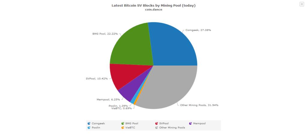 Bitcoin SV Mining Pool