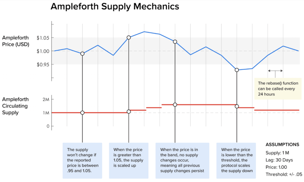 Ampleforth Supply Mechanics | Courtesy: Smith and Crown