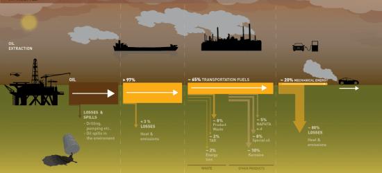 Olie- en dieselrijders: niet erg veel rendement en grote verspilling onderweg.