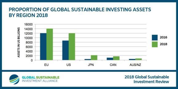 duurzaam beleggen groeit overal - Ga bewuster om met je geld. Beleg duurzaam.