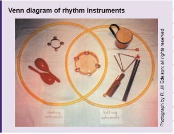venn diagram-music