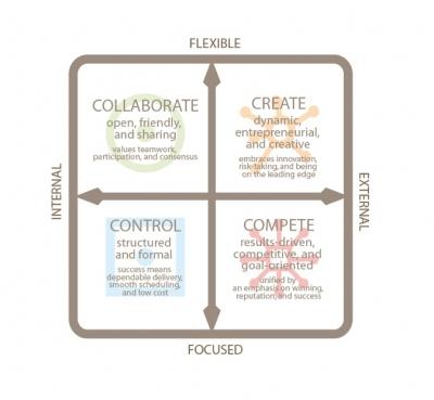 Speaking In Different Organizational Cultures