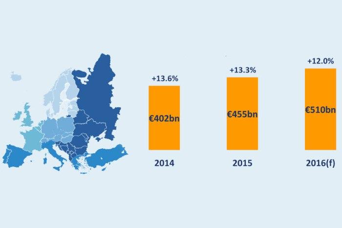2016'da Avrupa e-ticaret pazar hacmi 510 milyar Euro'ya ulaşacak