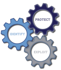 Intellectual Property - Cog wheels - Identify, Exploit, Protect