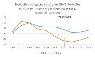 iva-cultural