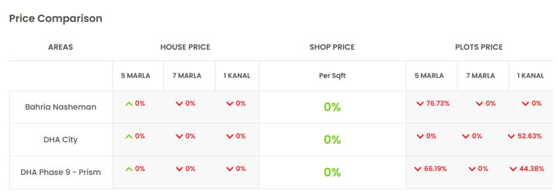 EME Society Lahore Price Comparison