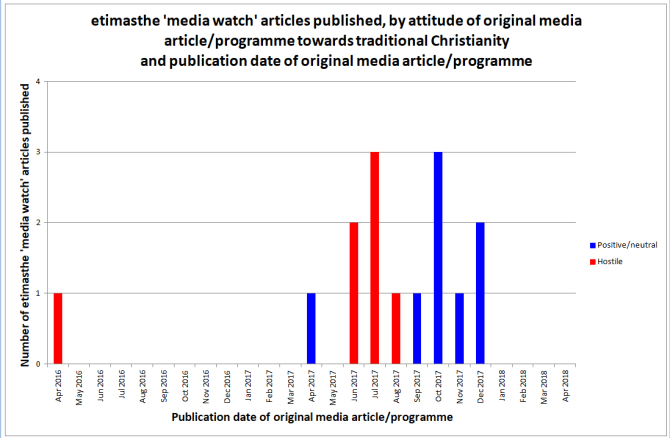 Chart 1. etimasthe 'media watch' articles published, by attitude of original media article/programme towards traditional Christianity and publication date of original media article/programme