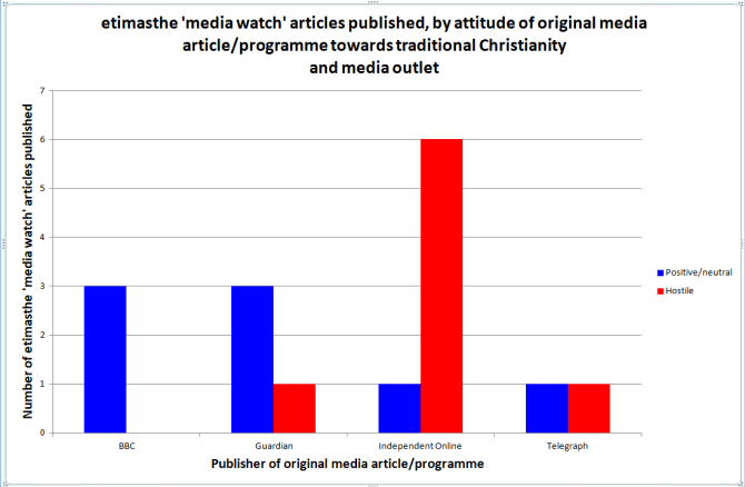 Chart 2. etimasthe 'media watch' articles published, by attitude of original media article/programme towards traditional Christianity and media outlet