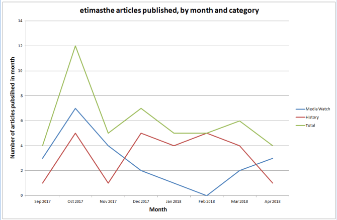 Chart 3. etimasthe articles published, by month and category