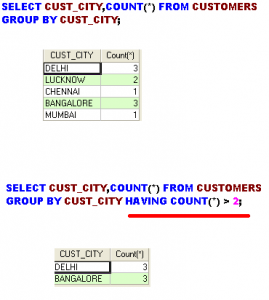 SQL GROUP BY HAVING EXAMPLE