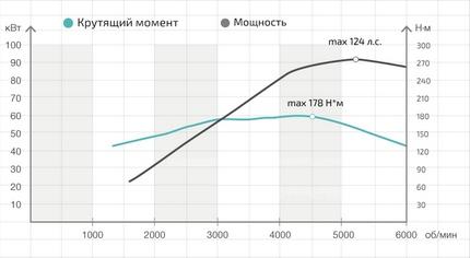График зависимости мощности от крутящего момента