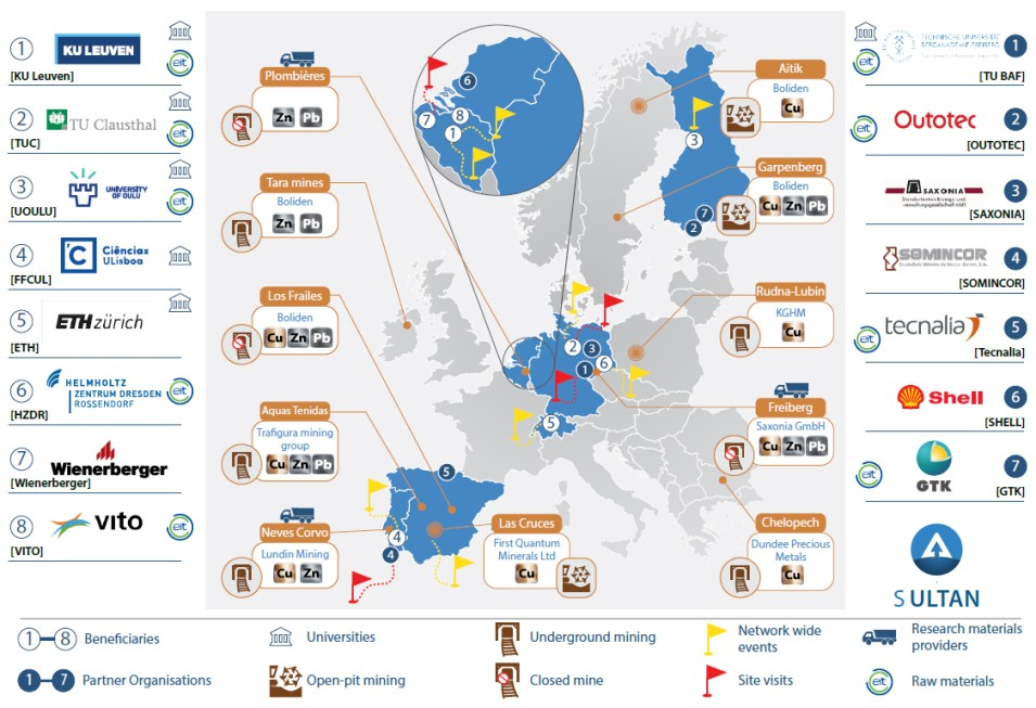SULTAN Consortium: 8 Beneficiaries and 7 Partner Organisations. Network-Wide Events (8), TSF & site visits (5) and access to research materials (tailings) (3) are shown, along with the EU-wide character of SULTAN and the link with EIT RawMaterials. The infographic highlights 10 key operational and closed mines in Europe that produce(d) Cu, Zn and/or Pb.