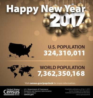 Census Bureau projects US and world populations on New Year's Day