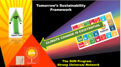SUN (Strong Universal Network) focusing on eXistential in 2017 – the International Year of Sustainable Tourism for Development