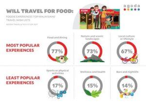 Malaysian domestic tourism : Food and visiting Kuala Lumpur