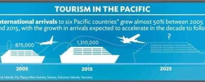 How to grow the 'conference and events' tourism market in Fiji?