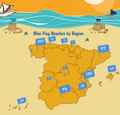 Most Dazzling Blue Flag Beaches are in Spain this summer