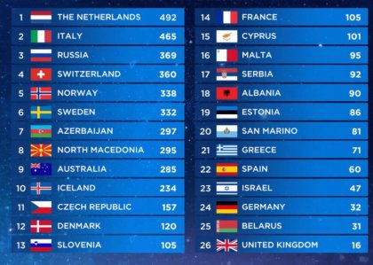 Controversial Eurovision in Israel crowns The Netherland with Arcade by Duncan Laurence