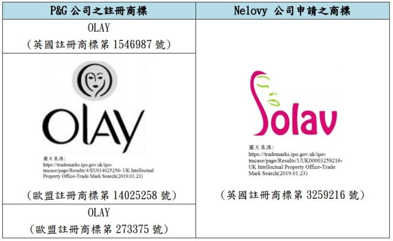 OLAY vs Solav