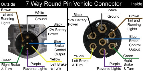 How To Replace A 7-Way Round Pin Connector With A 7-Way
