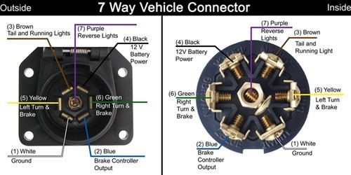 Parts Needed To Wire 7-Way Round To 7-Way Flat Connector