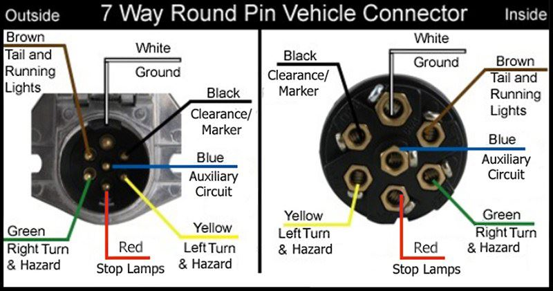 Wiring Configuration For 7-Way Vehicle And Trailer