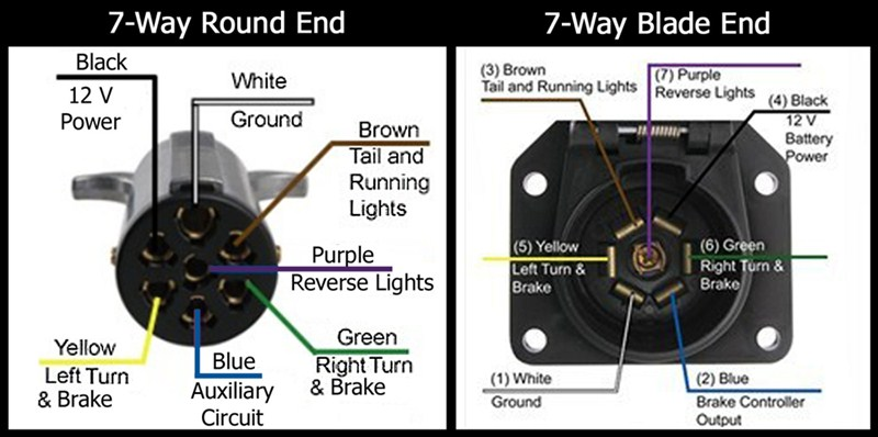 Pin Designations Of The 7-way Round And The 7-way Flat On