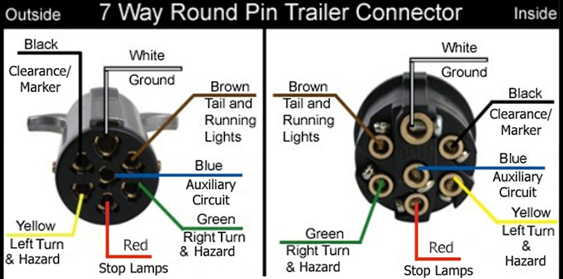 Wiring Diagram For A 7-Way Round Pin Trailer Connector On