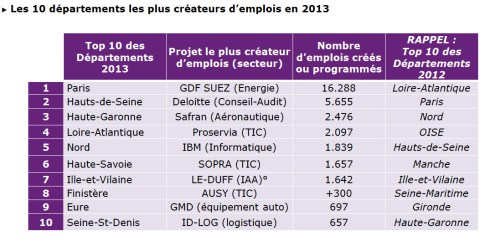 top_10_creations_d_emplois