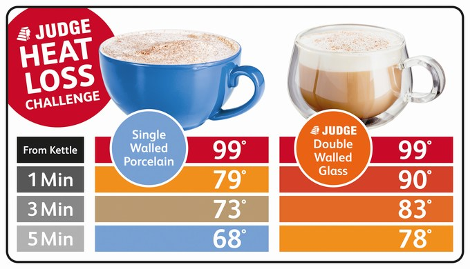 Judge DW Glassware Infographic