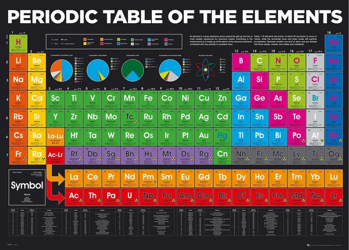 periodic table elements 2018 giant poster