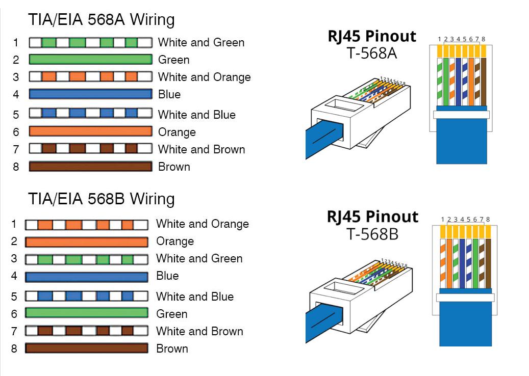 tia eia 568b standard wiring diagrams
