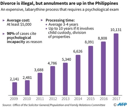 Divorce is illegal - Philippines /AFP / Gal ROMA
