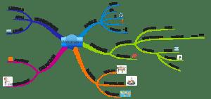 mind map de la page