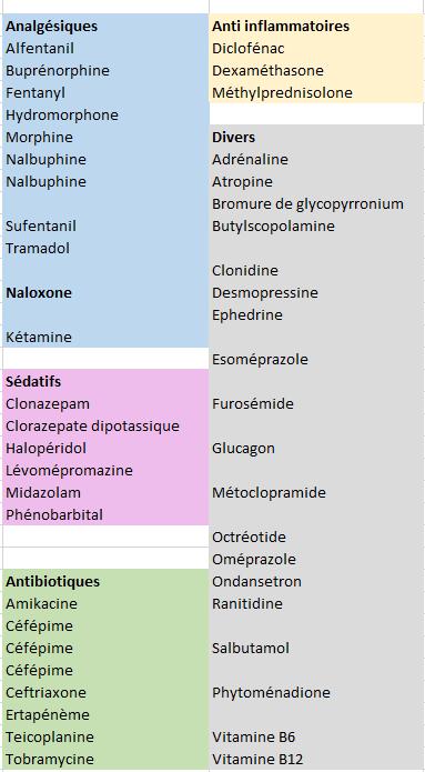 Médicaments dont l'usage s/c est documenté d'après HUG