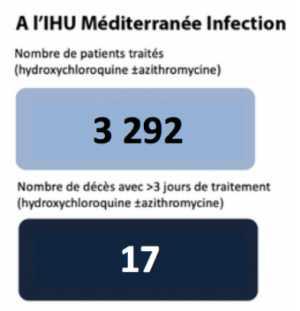 Résultats de l'IHU