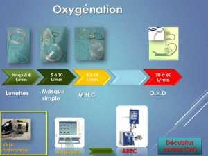 Administration d'oxygène