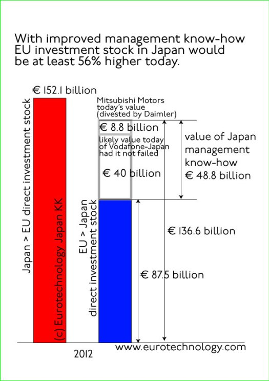 EU investment in Japan is about € 85 billion - it could be 50% higher!