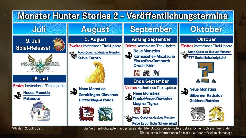 MHST2 Title Update Roadmap 070221_DE.jpg