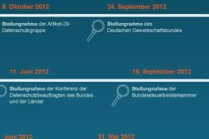 Timeline der DSGVO: Legislativer Prozess und Stellungnahme Infografik 2012