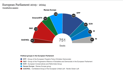 Electoral results on the website of the European Parliament