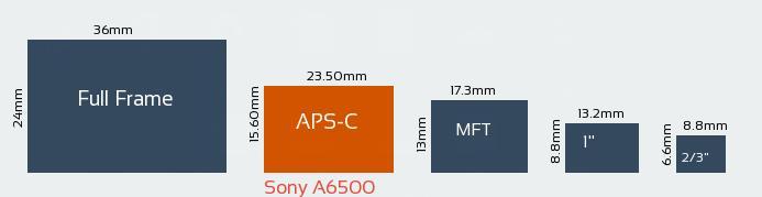 Dimensiuni senzori foto - Sony A6500, cea mai bună cameră foto mirrorless?