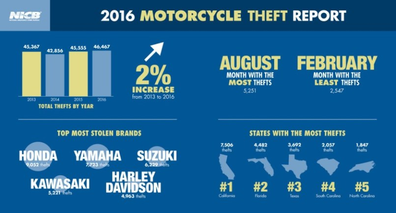 Cost Of Motorcycle Insurance By Age