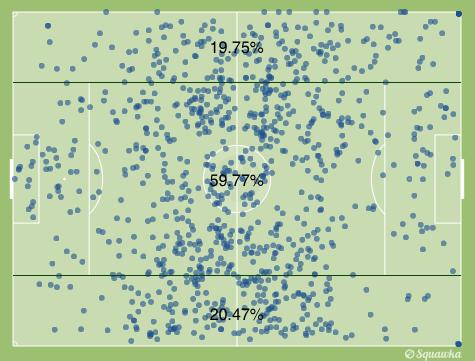 Distribución del juego del Barça por carriles.