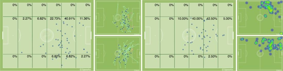 - El reparto posicional de Messi en la primera parte // Los pases del argentino durante el primer tiempo (arriba) y durante el segundo (abajo) // El reparto posicional de Leo en la segunda mitad // El mapa de calor de Neymar durante la primera parte (arriba) y durante la segunda (abajo). -